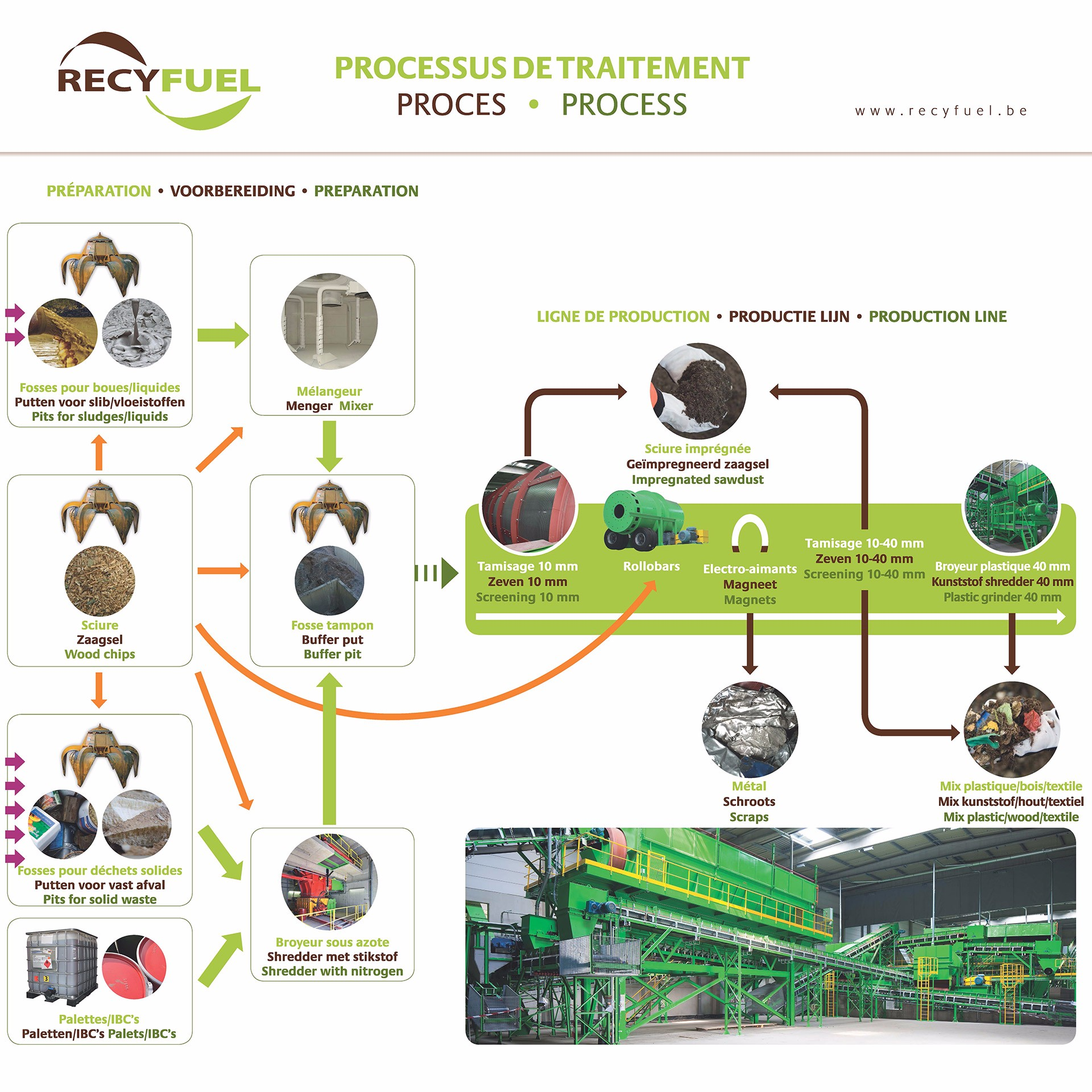 Nos produits recyfuel in some figures yearly ccuart Gallery